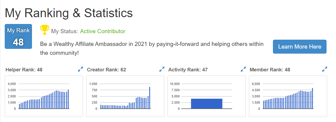 Ranking & Statistics at Wealthy Affiliate